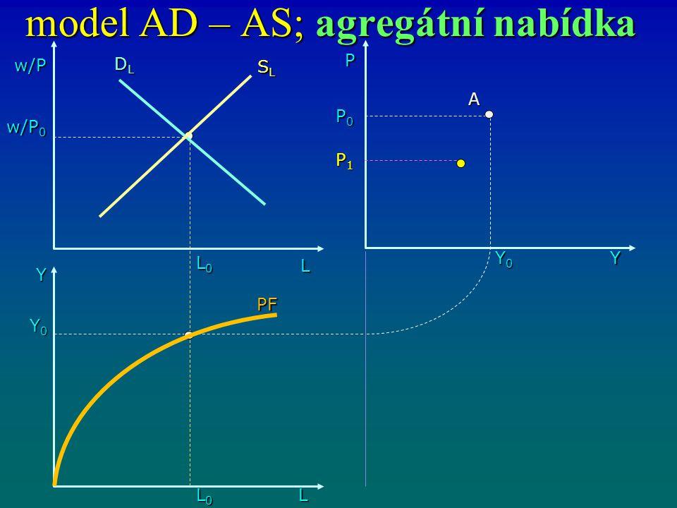 model AD – AS; agregátní nabídka w/P L L0L0L0L0 Y L0L0L0L0L Y0Y0Y0Y0 P0P0P0P0 Y0Y0Y0Y0 P Y w/P 0 SLSLSLSL DLDLDLDL PF A P1P1P1P1