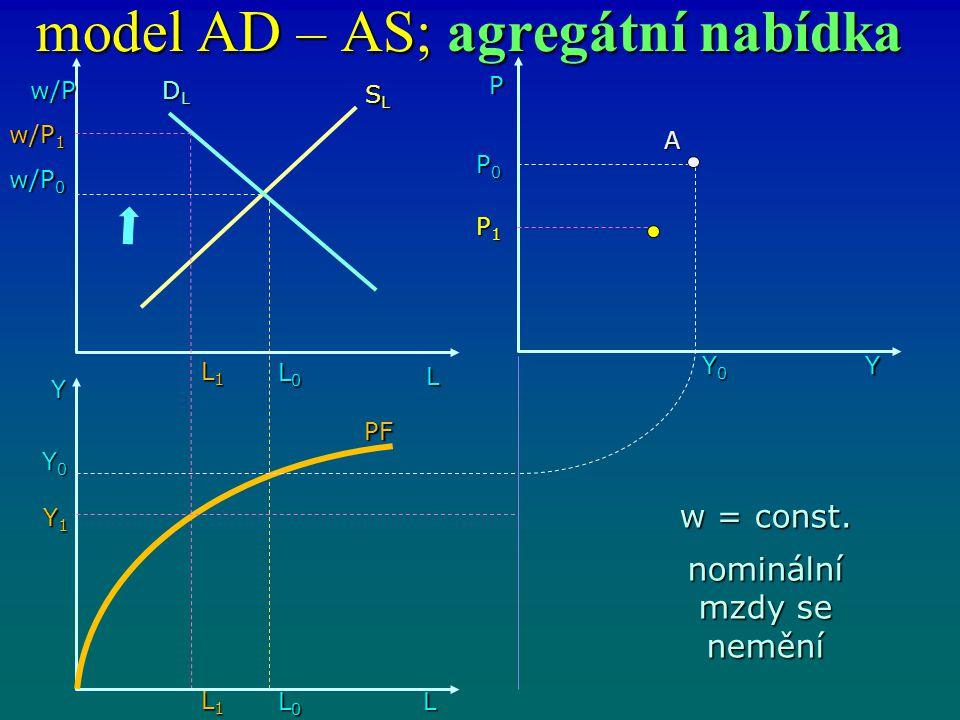 model AD – AS; agregátní nabídka w/P L DLDLDLDL L0L0L0L0 Y L1L1L1L1 L0L0L0L0 L1L1L1L1 L Y1Y1Y1Y1 Y0Y0Y0Y0 w/P 0 w/P 1 SLSLSLSL PF P0P0P0P0 Y0Y0Y0Y0 P