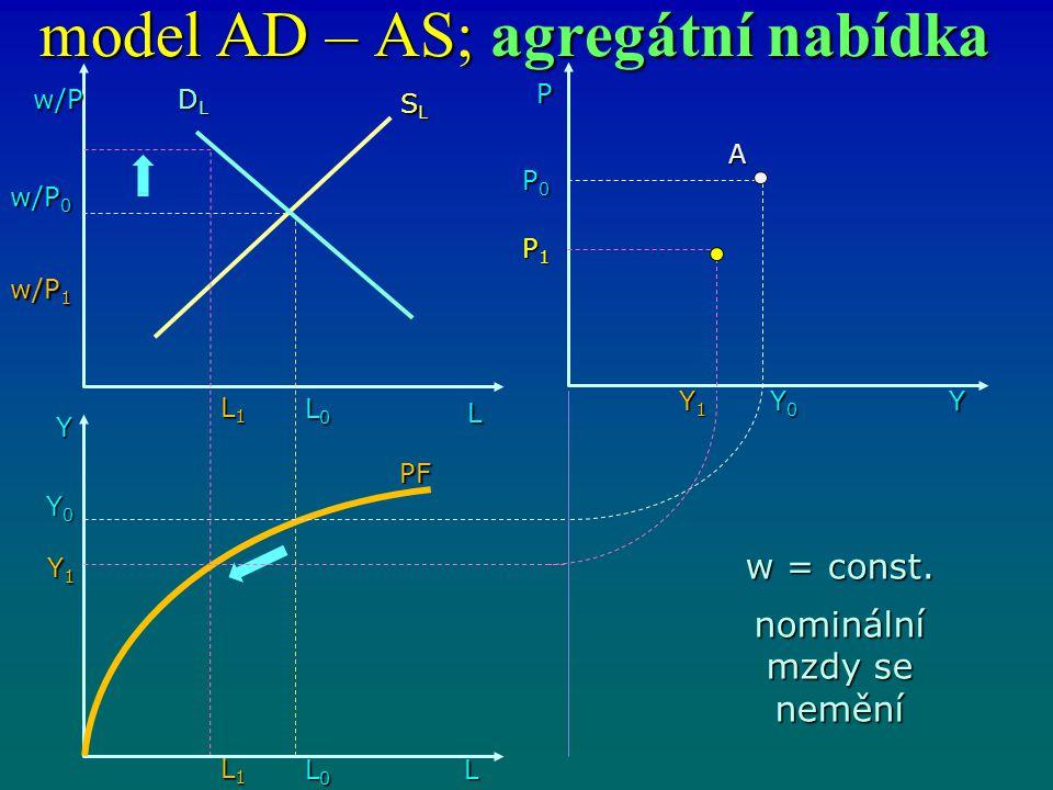model AD – AS; agregátní nabídka w/P L DLDLDLDL L0L0L0L0 Y L1L1L1L1 L0L0L0L0 L1L1L1L1 L Y1Y1Y1Y1 Y0Y0Y0Y0 w/P 0 w/P 1 SLSLSLSL PF P0P0P0P0 P1P1P1P1 Y1