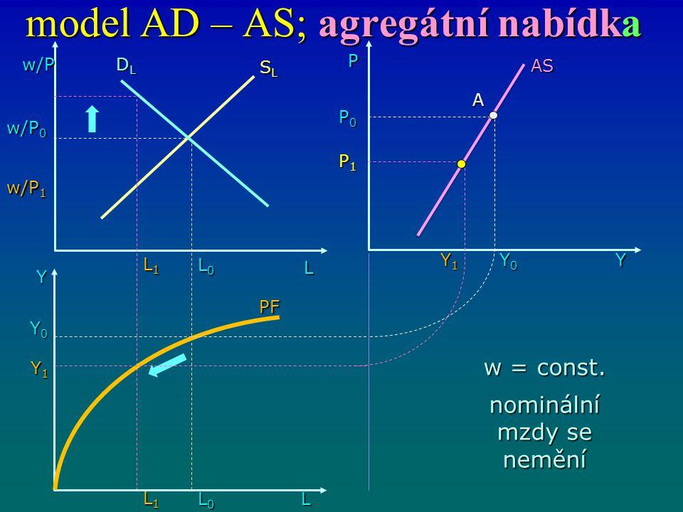 model AD – AS; agregátní nabídka w/P L DLDLDLDL L0L0L0L0 Y L1L1L1L1 L0L0L0L0 L1L1L1L1 L Y1Y1Y1Y1 Y0Y0Y0Y0 w/P 0 w/P 1 SLSLSLSL PF AS P0P0P0P0 P1P1P1P1