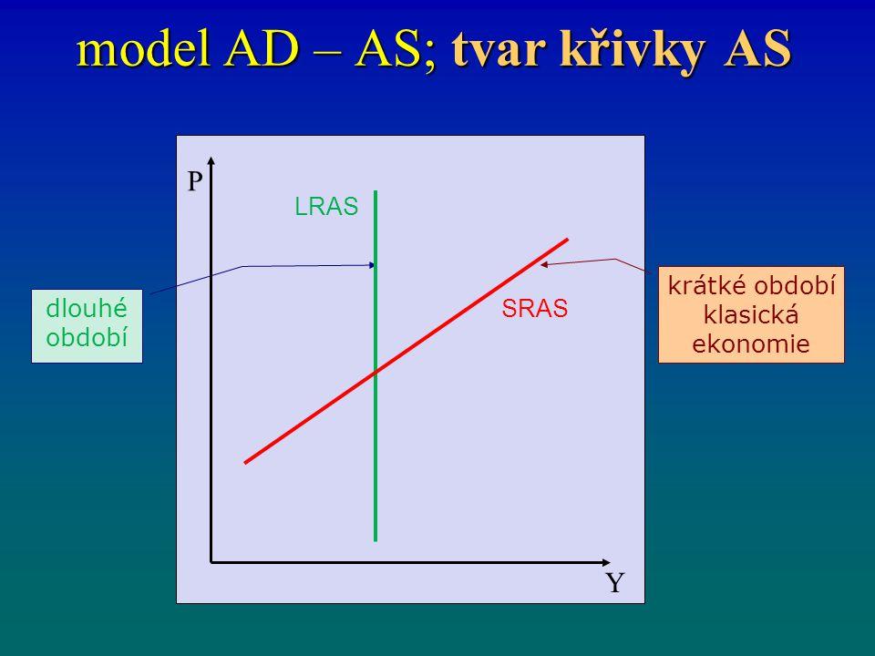 model AD – AS; tvar křivky AS dlouhé období krátké období klasická ekonomie P Y LRAS SRAS