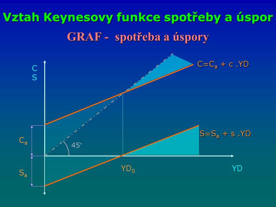 GRAF - spotřeba a úspory Vztah Keynesovy funkce spotřeby a úspor CSCS YDYD C=C a + c.Y D S=S a + s.Y D CaCa SaSa YD0YD0 45°