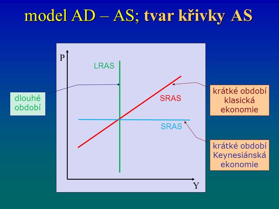 model AD – AS; tvar křivky AS dlouhé období krátké období klasická ekonomie P Y LRAS SRAS krátké období Keynesiánská ekonomie