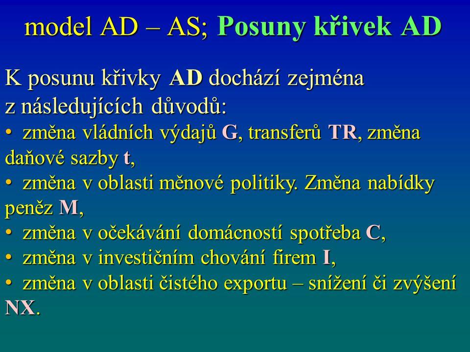 model AD – AS; Posuny křivek AD K posunu křivky AD dochází zejména z následujících důvodů: změna vládních výdajů G, transferů TR, změna daňové sazby t