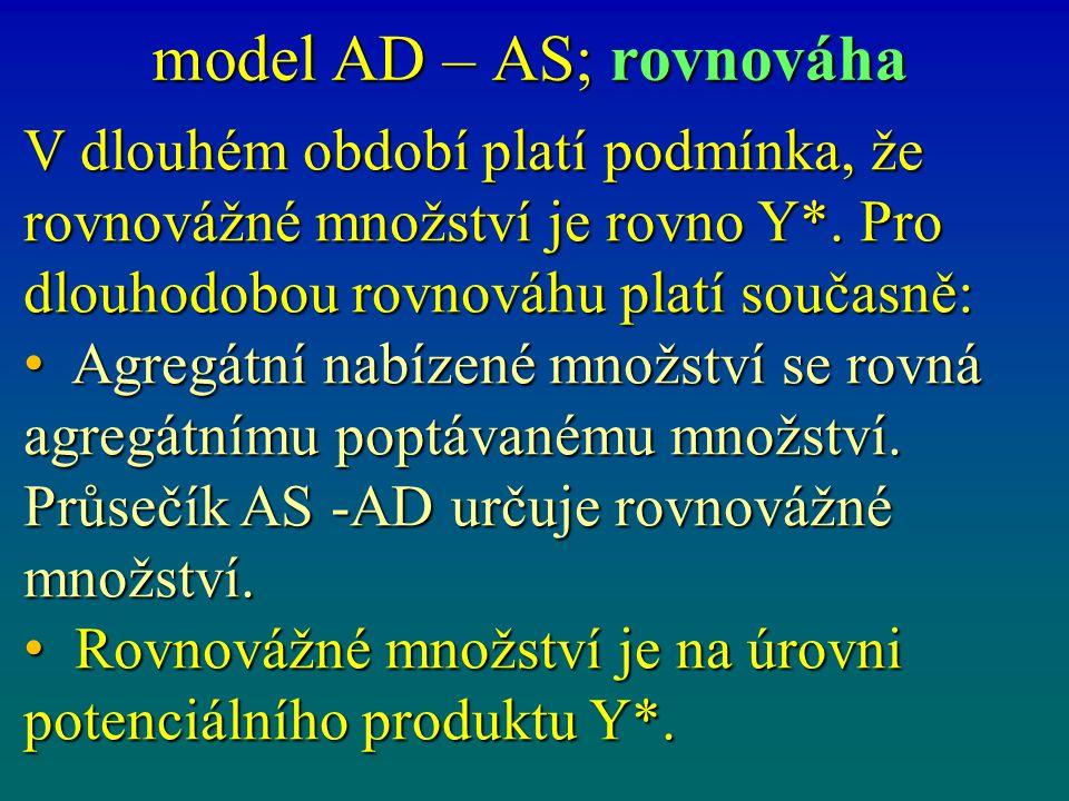 model AD – AS; rovnováha V dlouhém období platí podmínka, že rovnovážné množství je rovno Y*. Pro dlouhodobou rovnováhu platí současně: Agregátní nabí