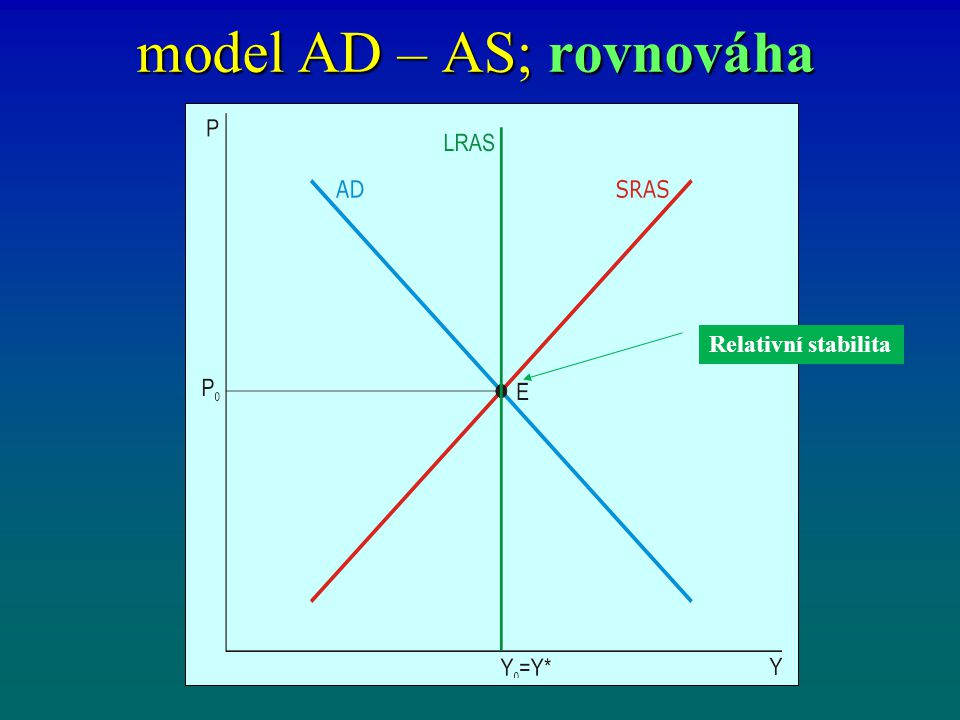 model AD – AS; rovnováha Relativní stabilita