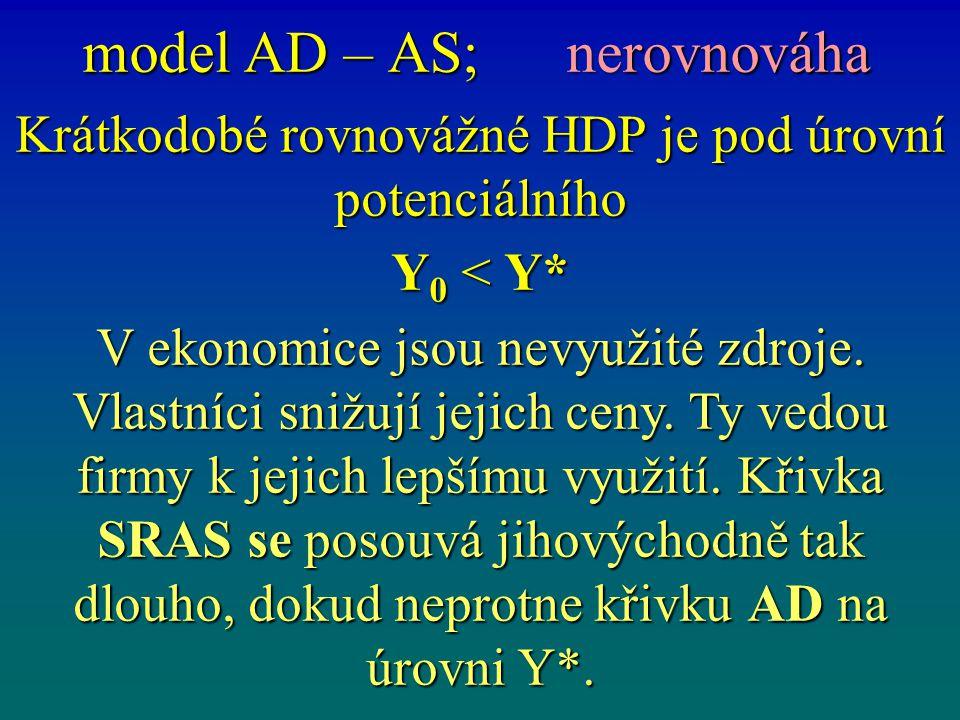 model AD – AS; nerovnováha Krátkodobé rovnovážné HDP je pod úrovní potenciálního Y 0 < Y* V ekonomice jsou nevyužité zdroje. Vlastníci snižují jejich