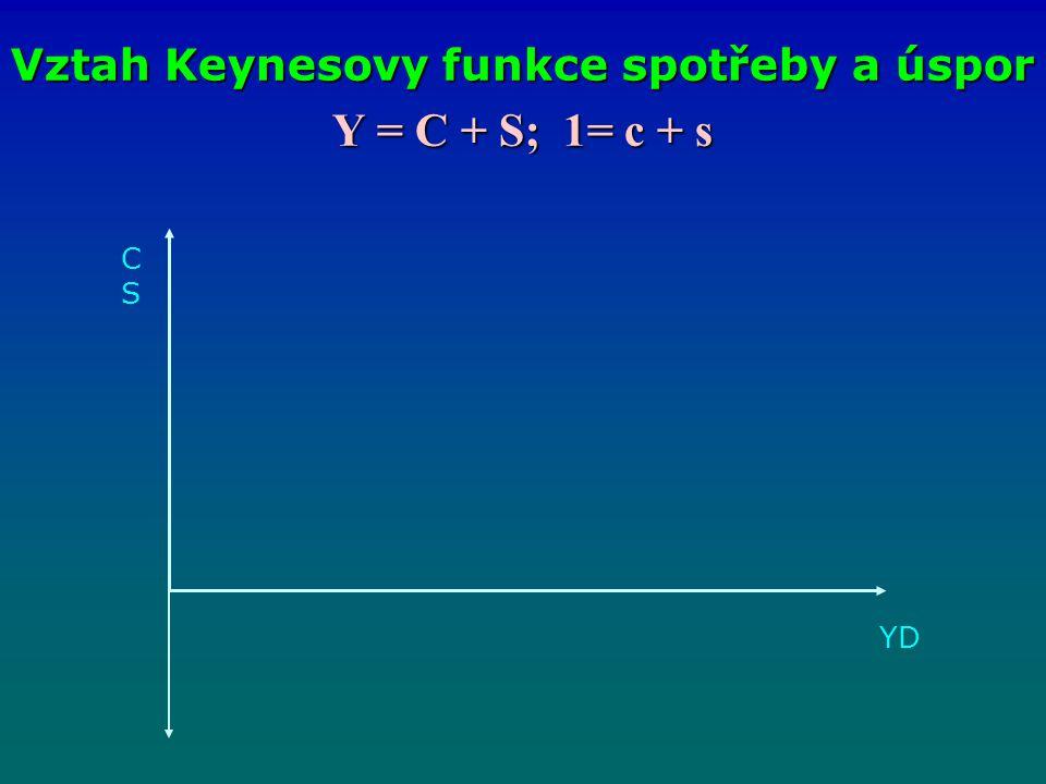 Y = C + S; 1= c + s Vztah Keynesovy funkce spotřeby a úspor CSCS YDYD