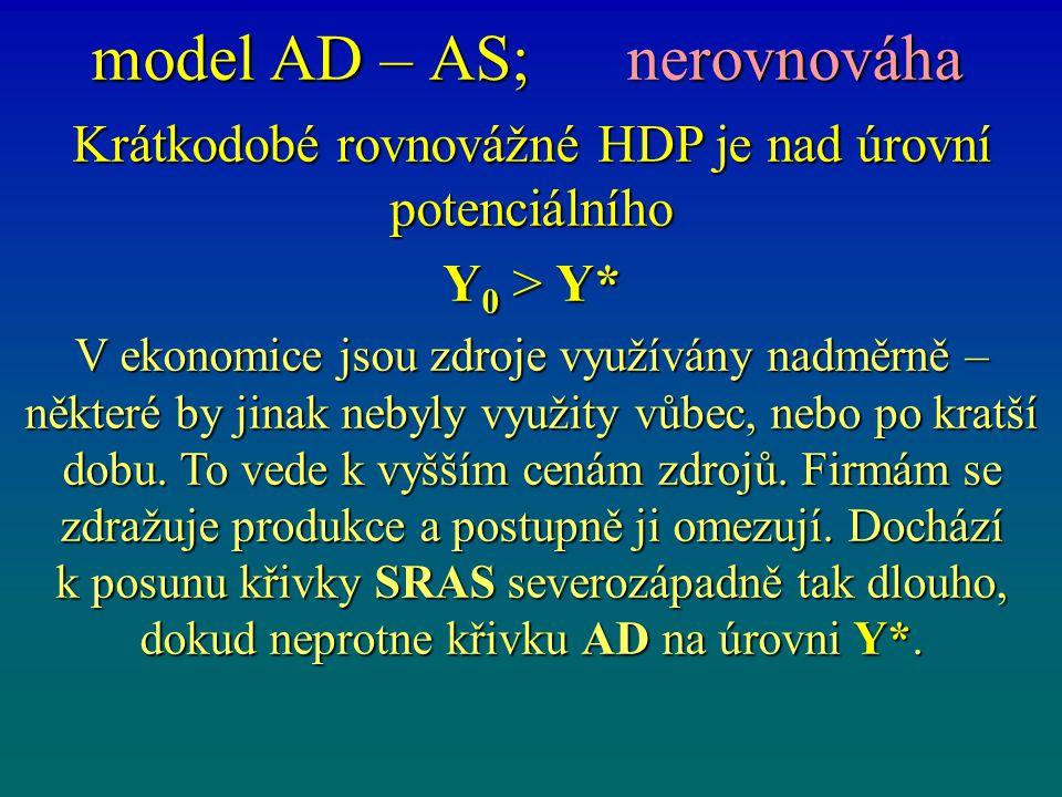 model AD – AS; nerovnováha Krátkodobé rovnovážné HDP je nad úrovní potenciálního Y 0 > Y* V ekonomice jsou zdroje využívány nadměrně – některé by jina