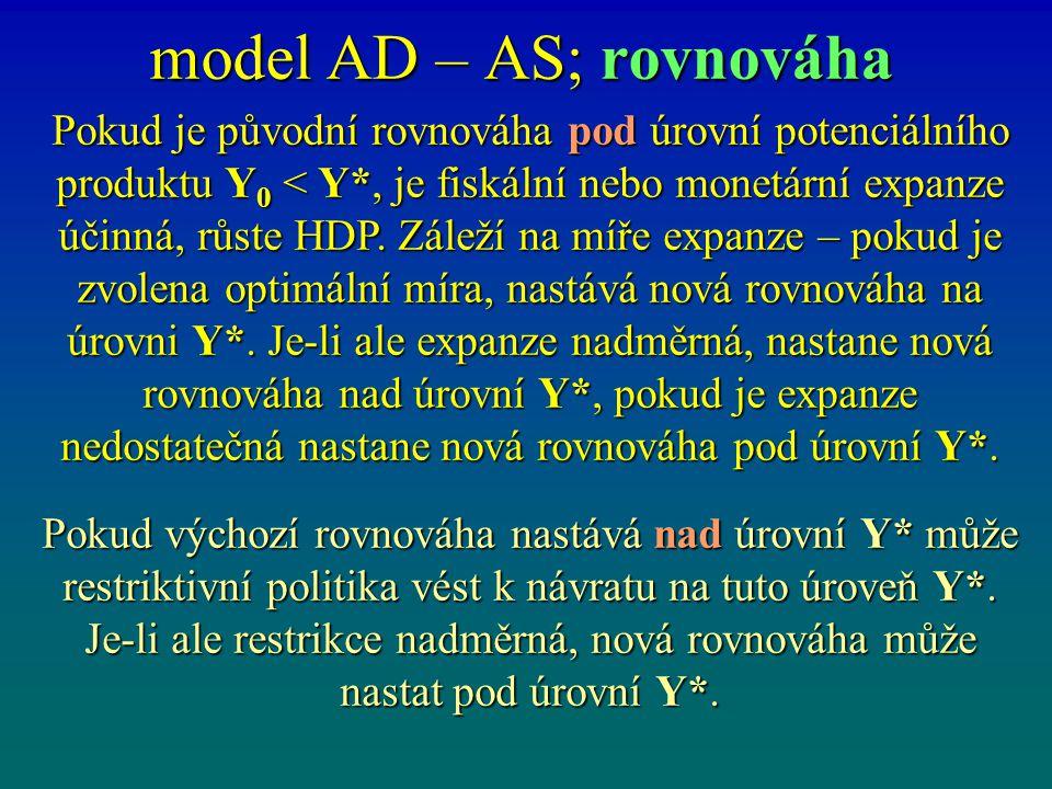 model AD – AS; rovnováha Pokud je původní rovnováha pod úrovní potenciálního produktu Y 0 < Y*, je fiskální nebo monetární expanze účinná, růste HDP.