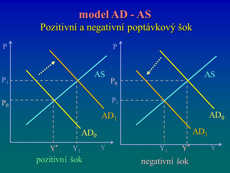 Pozitivní a negativní poptávkový šok model AD - AS P Y Y*Y*Y*Y* P0P0 AS P1P1 Y1Y1 AD 1 AD 0 P Y Y*Y*Y*Y* P0P0 AS P1P1 Y1Y1 AD 1 AD 0 pozitivní šok neg