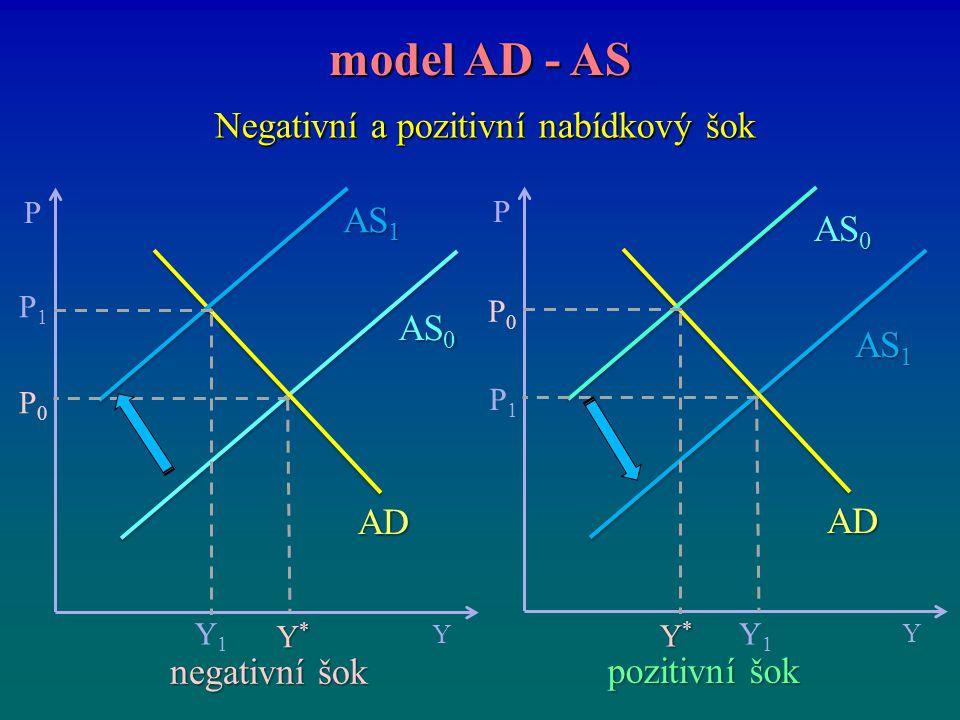 Negativní a pozitivní nabídkový šok model AD - AS P Y Y*Y*Y*Y* P0P0 AS 0 P1P1 Y1Y1 AS 1 AD pozitivní šok negativní šok P Y Y*Y*Y*Y* P0P0 AS 0 P1P1 Y1Y