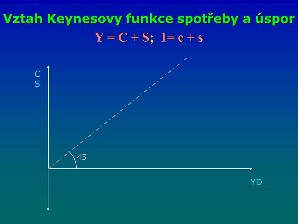 Y = C + S; 1= c + s Vztah Keynesovy funkce spotřeby a úspor CSCS 45° YDYD