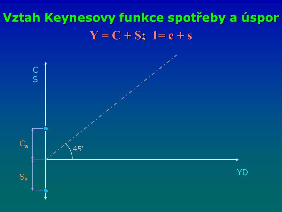 Y = C + S; 1= c + s Vztah Keynesovy funkce spotřeby a úspor CSCS CaCa SaSa 45° YDYD