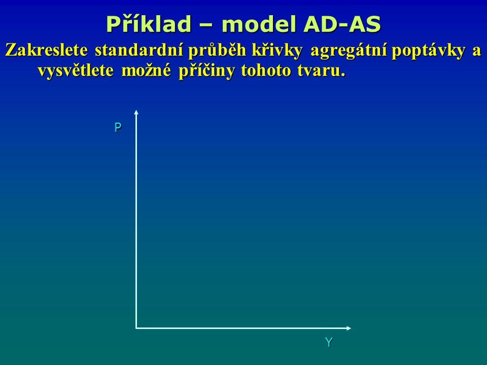 Zakreslete standardní průběh křivky agregátní poptávky a vysvětlete možné příčiny tohoto tvaru. Příklad – model AD-AS P Y