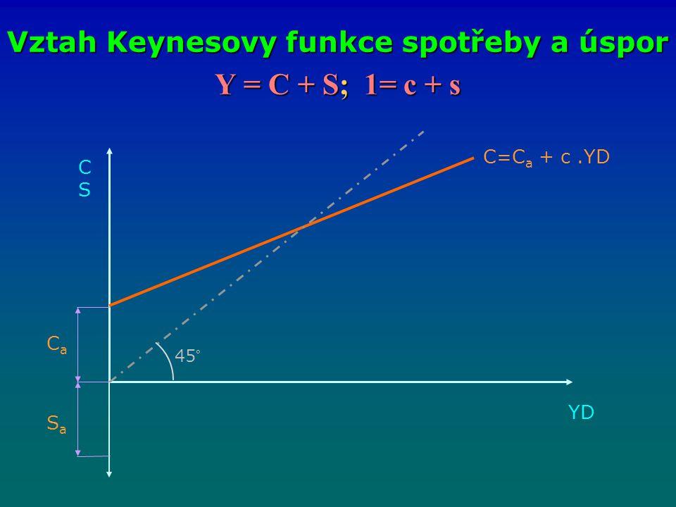 Y = C + S; 1= c + s Vztah Keynesovy funkce spotřeby a úspor CSCS CaCa SaSa 45° C=C a + c.YD YDYD