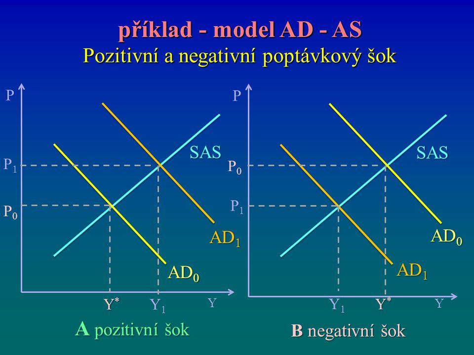Pozitivní a negativní poptávkový šok příklad - model AD - AS příklad - model AD - AS P Y Y*Y*Y*Y* P0P0 SAS P1P1 Y1Y1 AD 1 AD 0 P Y Y*Y*Y*Y* P0P0 SAS P
