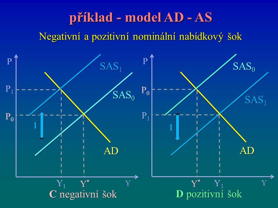 Negativní a pozitivní nominální nabídkový šok příklad - model AD - AS příklad - model AD - AS P Y Y*Y*Y*Y* P0P0 SAS 0 P1P1 Y1Y1 SAS 1 AD D pozitivní š