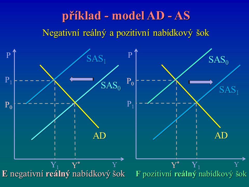 Negativní reálný a pozitivní nabídkový šok příklad - model AD - AS příklad - model AD - AS P Y Y*Y*Y*Y* P0P0 SAS 0 P1P1 Y1Y1 SAS 1 AD F pozitivní reál