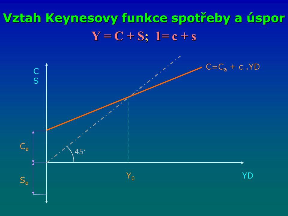 Y = C + S; 1= c + s Vztah Keynesovy funkce spotřeby a úspor CSCS C=C a + c.YD CaCa SaSa Y0Y0 45° YDYD