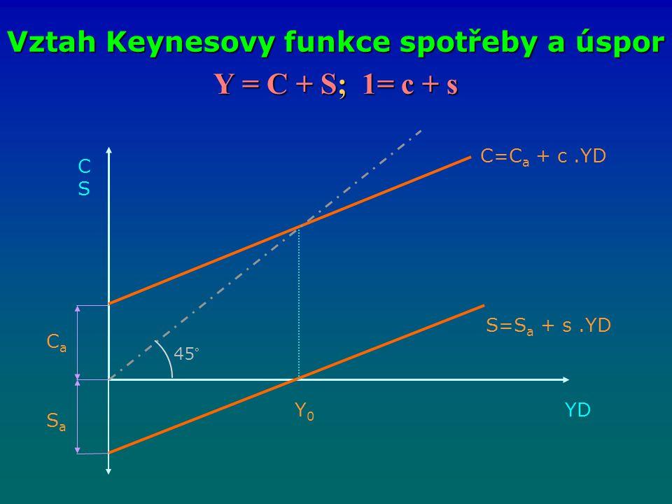 Y = C + S; 1= c + s Vztah Keynesovy funkce spotřeby a úspor CSCS C=C a + c.YD S=S a + s.YD CaCa SaSa Y0Y0 45° YDYD