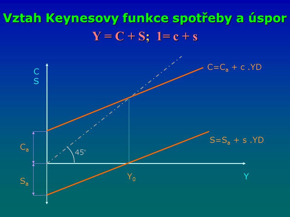 Y = C + S; 1= c + s Vztah Keynesovy funkce spotřeby a úspor CSCS Y C=C a + c.YD S=S a + s.YD CaCa SaSa Y0Y0 45°