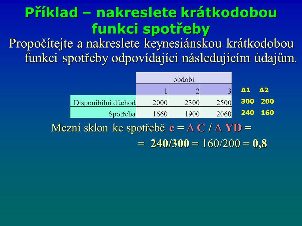 Propočítejte a nakreslete keynesiánskou krátkodobou funkci spotřeby odpovídající následujícím údajům. Mezní sklon ke spotřebě c = ∆ C / ∆ YD = = 240/3