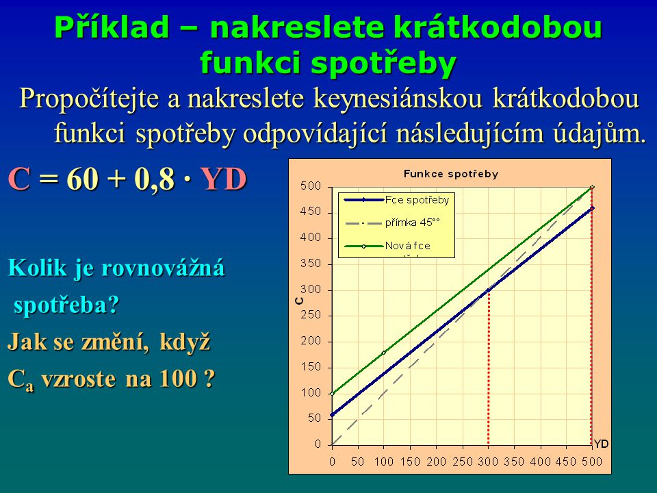 Propočítejte a nakreslete keynesiánskou krátkodobou funkci spotřeby odpovídající následujícím údajům. C = 60 + 0,8 · YD Kolik je rovnovážná spotřeba?