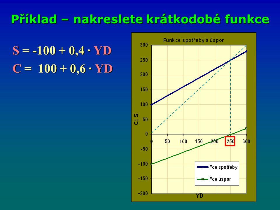 S = -100 + 0,4 · YD S = -100 + 0,4 · YD C = 100 + 0,6 · YD C = 100 + 0,6 · YD Příklad – nakreslete krátkodobé funkce