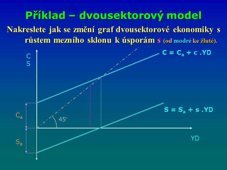 Nakreslete jak se změní graf dvousektorové ekonomiky s růstem mezního sklonu k úsporám s (od modré ke žluté). Příklad – dvousektorový model CSCS YDYD