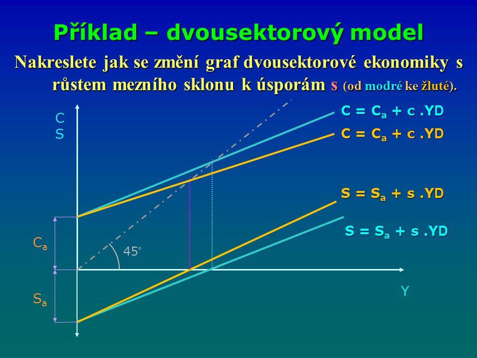 Nakreslete jak se změní graf dvousektorové ekonomiky s růstem mezního sklonu k úsporám s (od modré ke žluté). Příklad – dvousektorový model CSCS Y C =