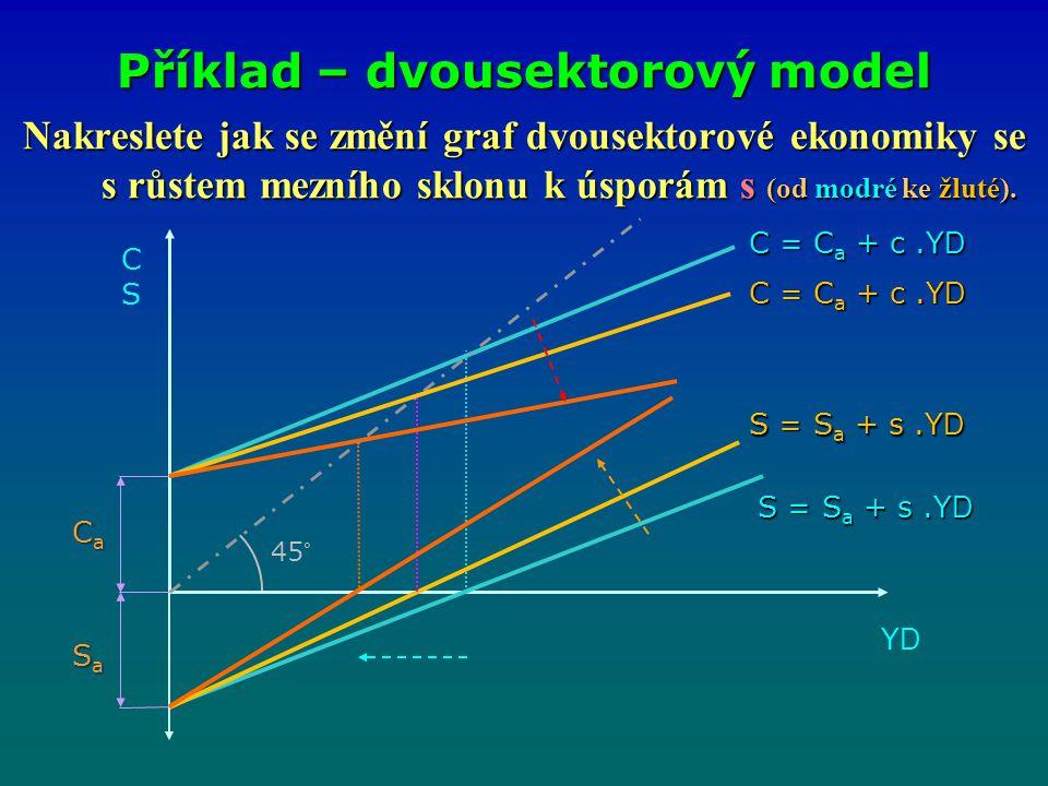 Nakreslete jak se změní graf dvousektorové ekonomiky se s růstem mezního sklonu k úsporám s (od modré ke žluté). Příklad – dvousektorový model CSCS YD