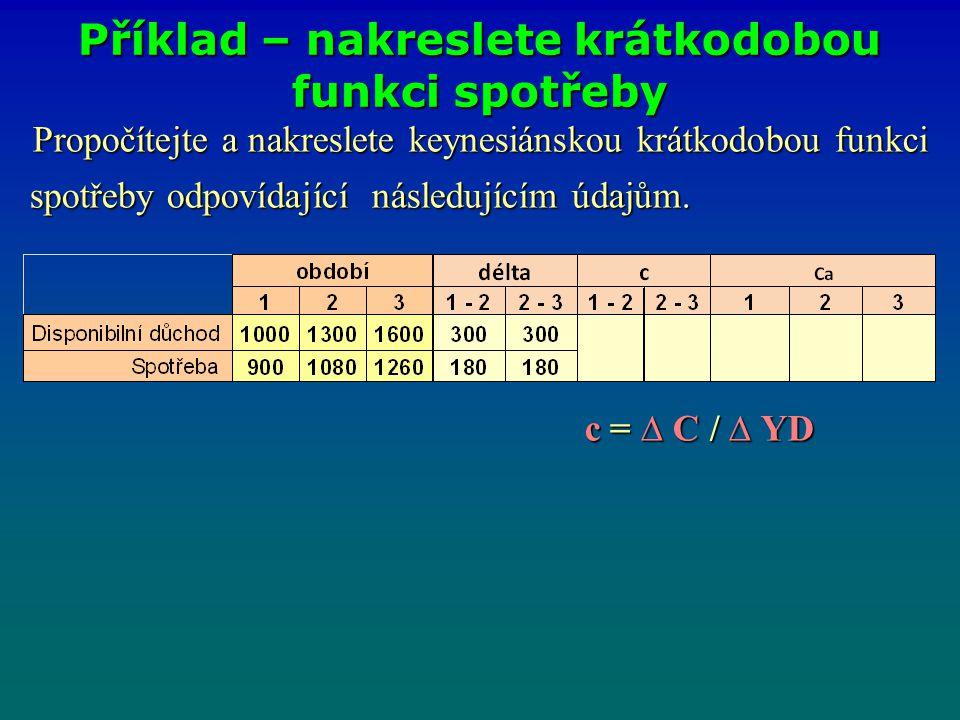 Propočítejte a nakreslete keynesiánskou krátkodobou funkci spotřeby odpovídající následujícím údajům. spotřeby odpovídající následujícím údajům. c = ∆