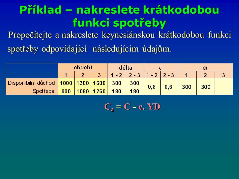 Propočítejte a nakreslete keynesiánskou krátkodobou funkci spotřeby odpovídající následujícím údajům. spotřeby odpovídající následujícím údajům. C a =