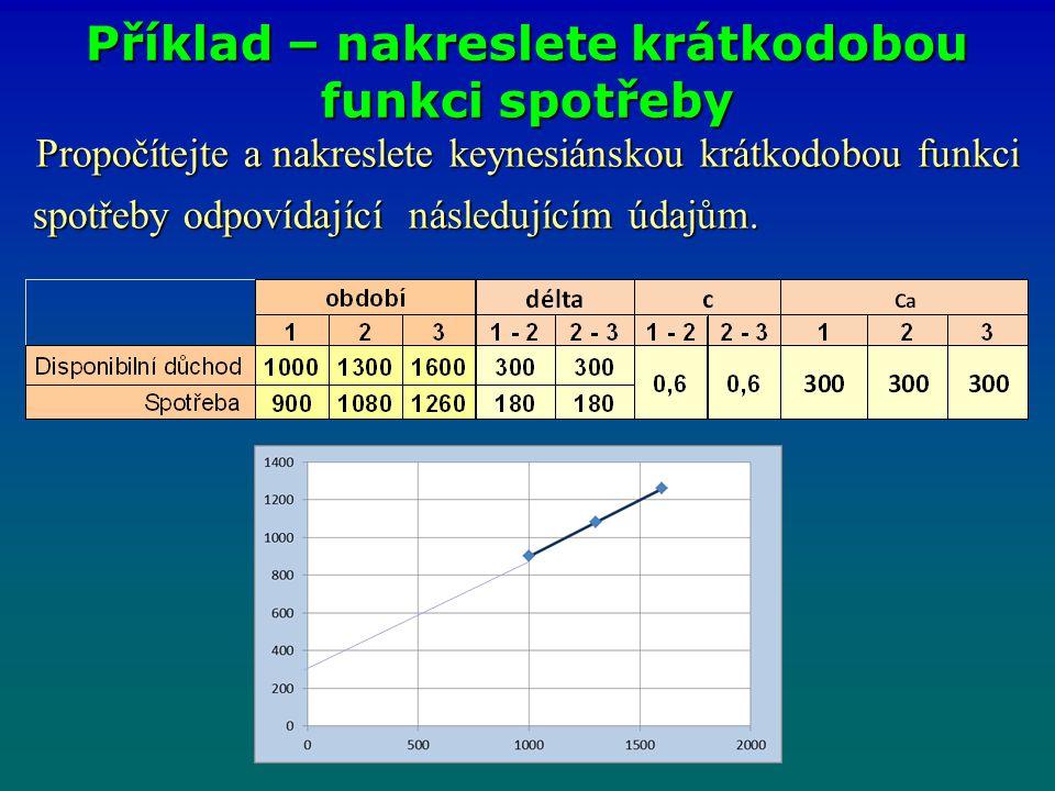 Propočítejte a nakreslete keynesiánskou krátkodobou funkci spotřeby odpovídající následujícím údajům. spotřeby odpovídající následujícím údajům. Příkl