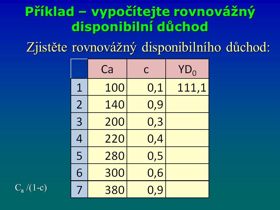 Zjistěte rovnovážný disponibilního důchod: Zjistěte rovnovážný disponibilního důchod: Příklad – vypočítejte rovnovážný disponibilní důchod C a /(1-c)