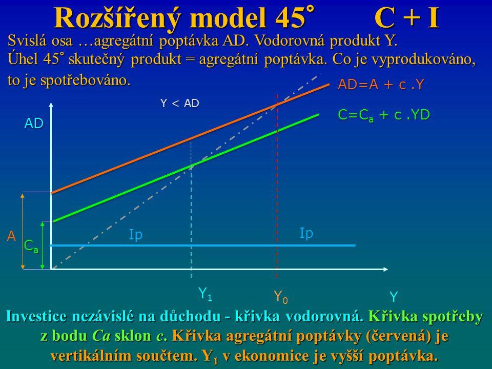 Investice nezávislé na důchodu - křivka vodorovná. Křivka spotřeby z bodu Ca sklon c. Křivka agregátní poptávky (červená) je vertikálním součtem. Y 1