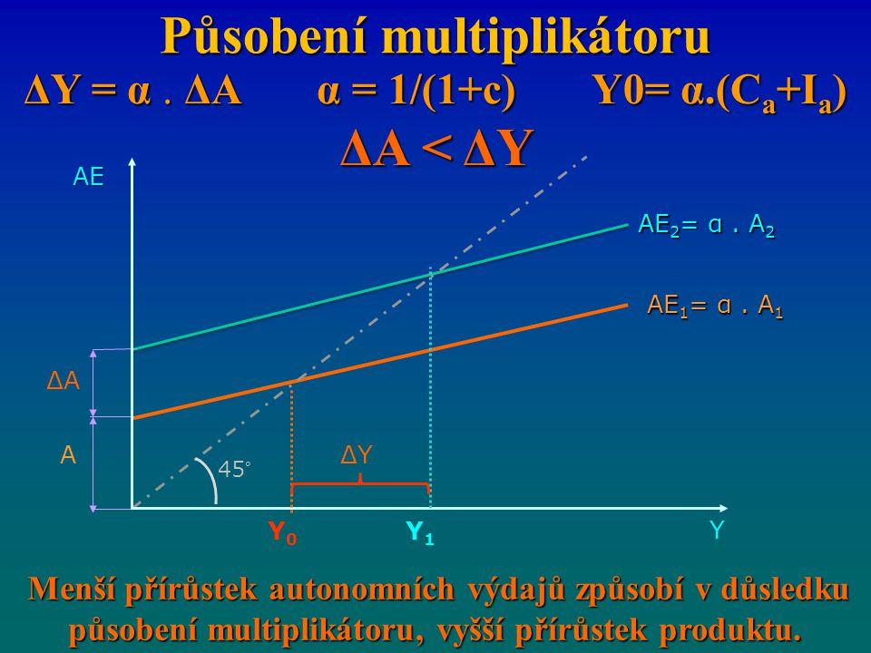 Působení multiplikátoru ΔY = α. ΔA α = 1/(1+c) Y0= α.(C a +I a ) ΔA < ΔY Menší přírůstek autonomních výdajů způsobí v důsledku působení multiplikátoru