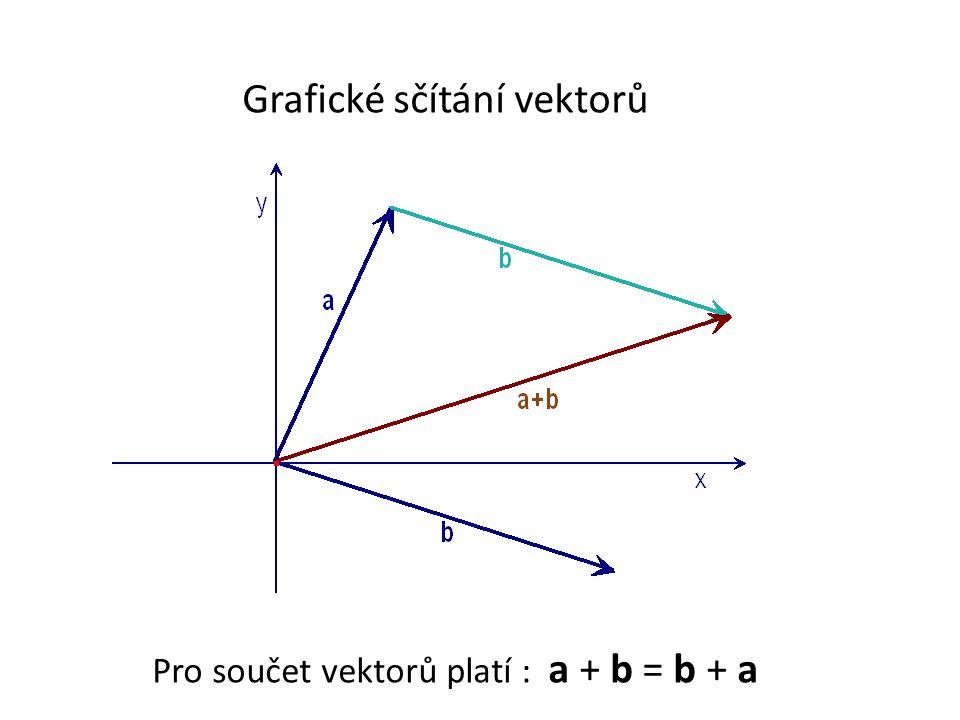 Grafické sčítání vektorů Pro součet vektorů platí : a + b = b + a