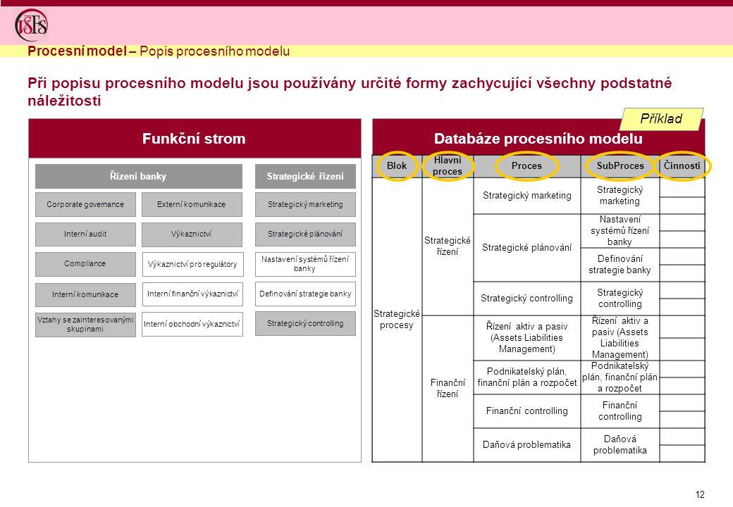 12 Funkční stromDatabáze procesního modelu Řízení banky Corporate governance Interní audit Compliance Strategické řízení Strategický marketing Strateg