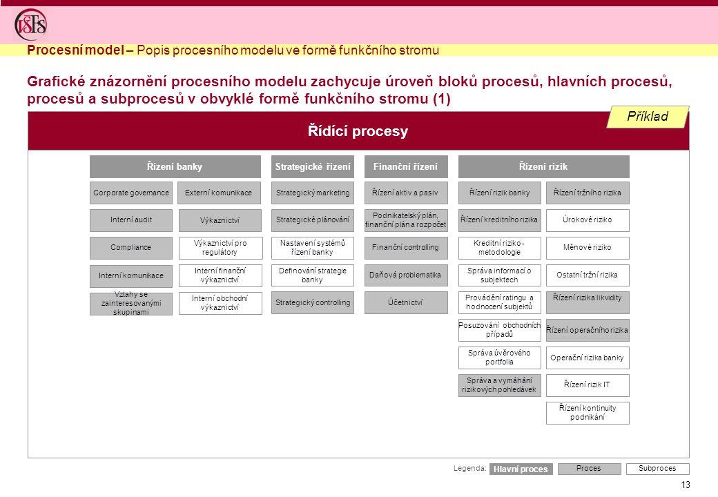 13 Řízení banky Corporate governance Interní audit Compliance Řídící procesy Strategické řízení Strategický marketing Strategické plánování Nastavení