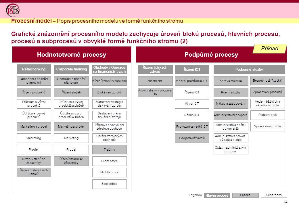 14 Hodnototvorné procesyPodpůrné procesy Řízení lidských zdrojů Řízení ICT Řízení HR Administrativní podpora HR Podpůrné služby Rozvoj prostředků ICT