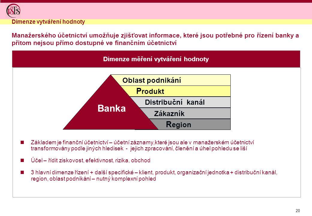 20 Dimenze měření vytváření hodnoty Manažerského účetnictví umožňuje zjišťovat informace, které jsou potřebné pro řízení banky a přitom nejsou přímo d