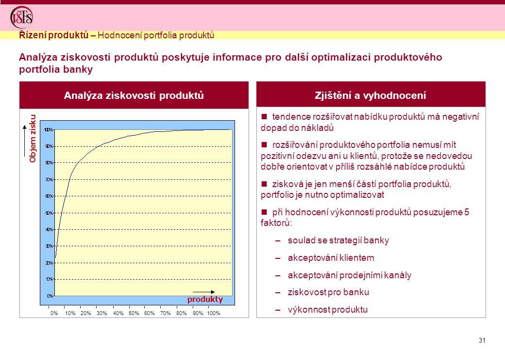 31 Analýza ziskovosti produktůZjištění a vyhodnocení tendence rozšiřovat nabídku produktů má negativní dopad do nákladů rozšiřování produktového portf