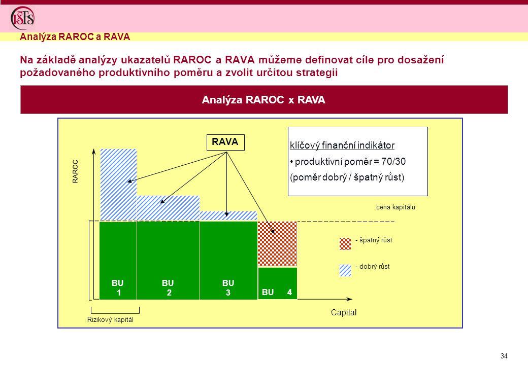 34 Na základě analýzy ukazatelů RAROC a RAVA můžeme definovat cíle pro dosažení požadovaného produktivního poměru a zvolit určitou strategii Analýza R