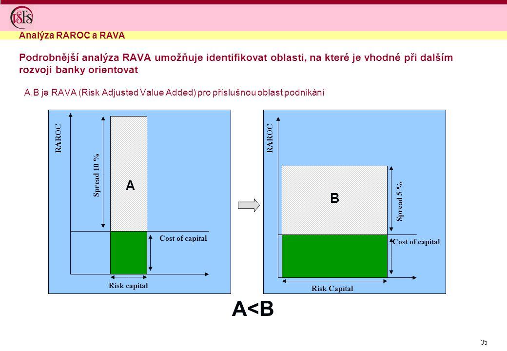 35 Podrobnější analýza RAVA umožňuje identifikovat oblasti, na které je vhodné při dalším rozvoji banky orientovat A,B je RAVA (Risk Adjusted Value Ad