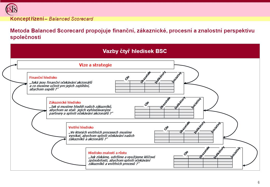 7 Mapa BSC vyznačí na základě popisu příčin a následků vztahy mezi jednotlivými strategickými cíli napříč všemi zvolenými hledisky Snížit vyvolané náklady Získat nové klienty a služby Zvýšení návratnosti Rozšířit posice na regionálním trhu Zvýšit loajalitu klientů Lépe poznat a obsluhovat klienty Zvýšit obrat v oblastech růstu podnikání Odstupňovat přístup ke skupinám klientů Akcentovat marketing Zlepšit dostupnost a formu prezentace informací Zavést proces zavádění inovací Nastavit tržně orientovanou organizační strukturu Vyjasnit kompetence v rozhodování Zvýšit znalosti a schpnosti personálu Zvýšit flexibilitu zaměstnanců Podporovat autonomnost rozhodování zaměstnanců Vytvořit, rozšířit a zužitkovat aliance Získat personál pro nové služby Minimalizace poklesu marže Optimalizovat klientsky citlivé procesy 1 5 2 4 7 8 12 11 10 9 18 14 15 16 17 20 19 22 21 27 25 24 23 29 28 26 34 30 33 32 31 35 6 3 13 Podpořit konkurence- schopnost Finanční Zákaznické Procesní Inovační Strategické řízení – Metoda Balanced Scorecard – strategická mapa