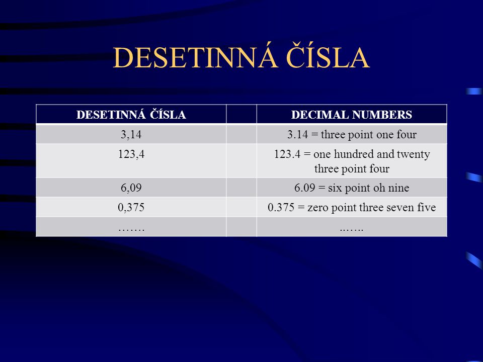 DESETINNÁ ČÍSLA DECIMAL NUMBERS 3,143.14 = three point one four 123,4123.4 = one hundred and twenty three point four 6,096.09 = six point oh nine 0,3750.375 = zero point three seven five ……...…..