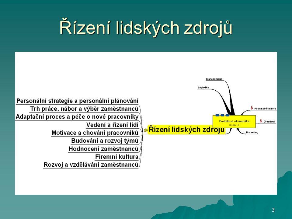 14 Vymezení pojmů  Personalistika = personální práce  Personální administrativa  Personální řízení  Řízení lidských zdrojů Jednotlivé vývojové fáze personální práce