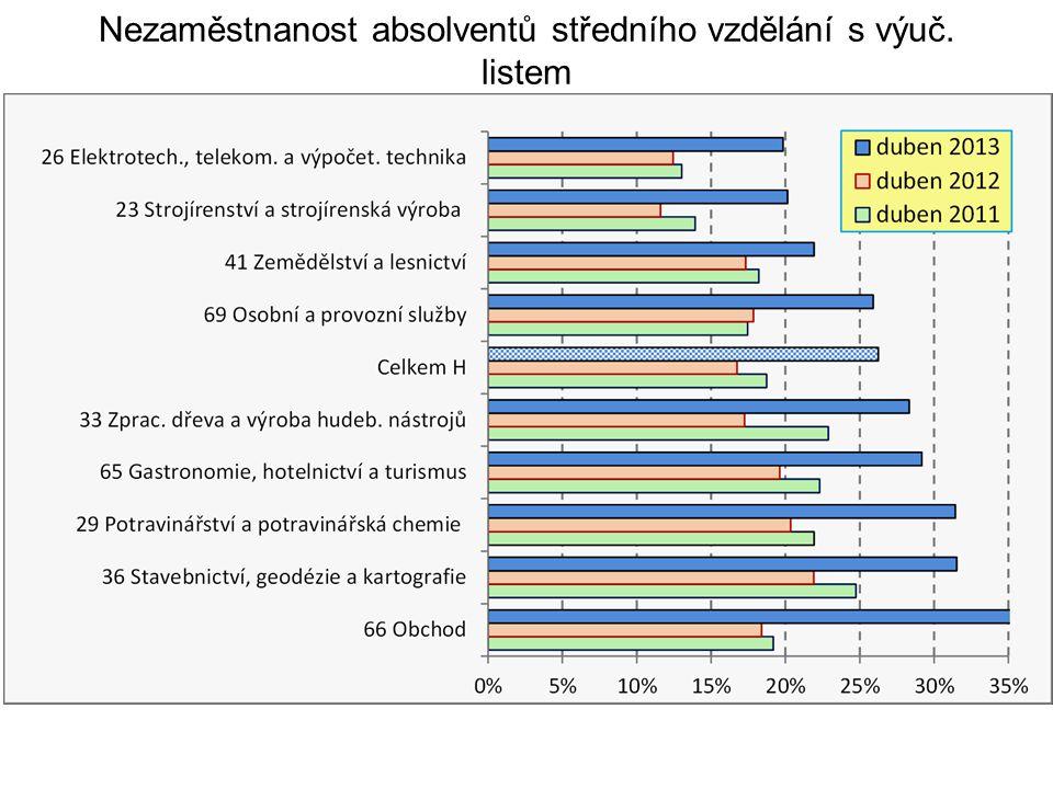 Nezaměstnanost absolventů středního vzdělání s výuč. listem